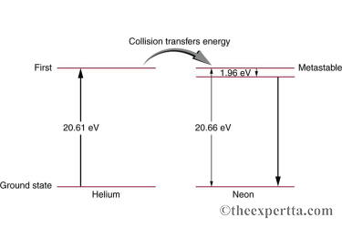 Solved: The Figure Shows The Electron Energy Level Diagram ...